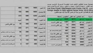 Statistiche dei mercenari stranieri presenti in Siria.