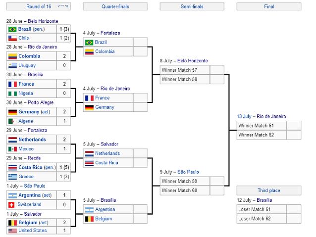 Brasile-2014-tabellone-quarti