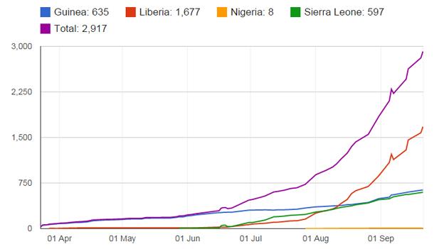 _77838207_ebola_21_sept_chart