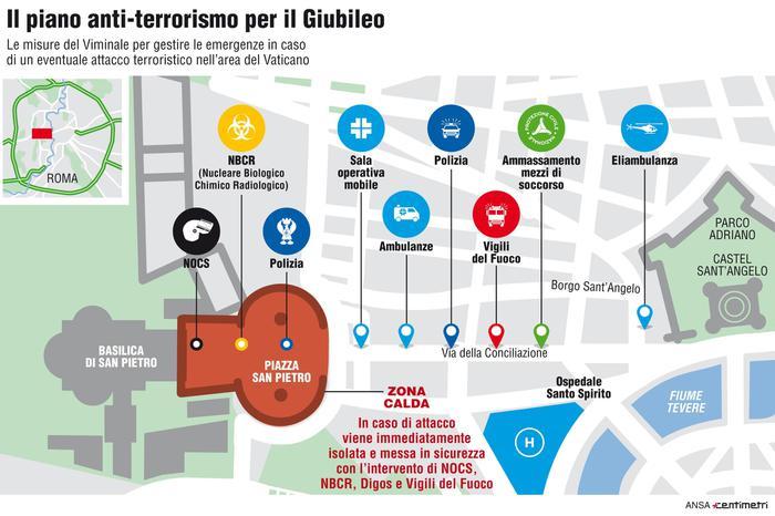 Terrorismo, ecco il piano di difesa in caso di attacco a Roma